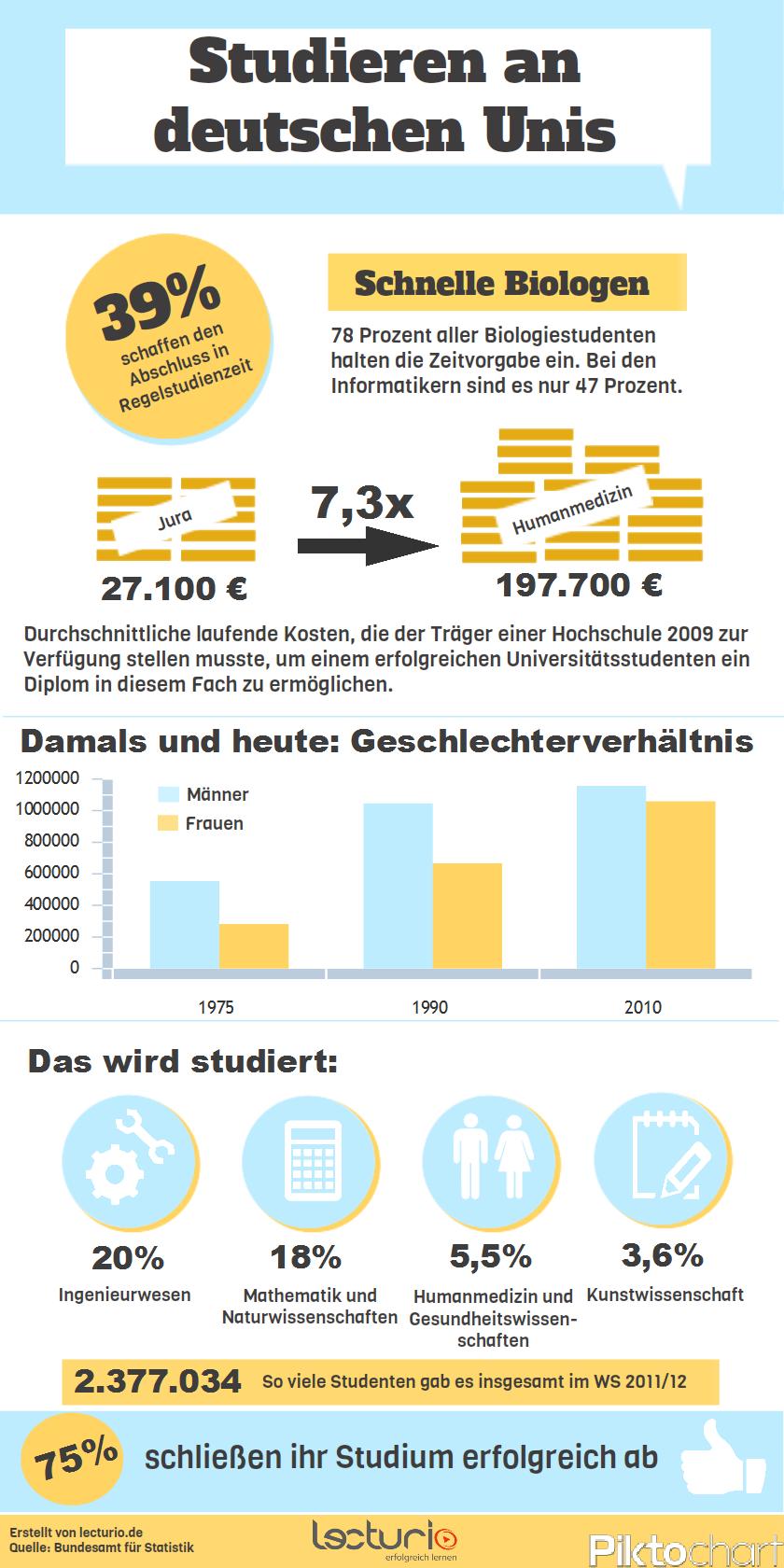 Infografik: Studieren in Deutschland