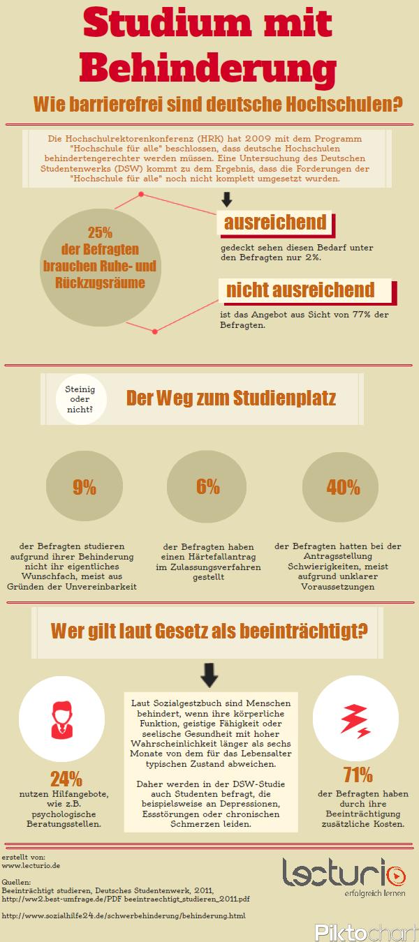 Infografik: Studieren mit Behinderung
