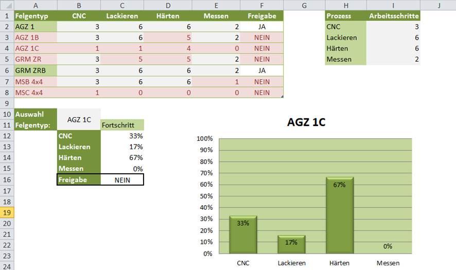 Abbildung: Das fertige Ergebnis ist eine Tabelle die übersichtlich darstellt, welche Prozesse noch nicht die vorgegebenen Arbeitsschritte durchlaufen haben. Eine Fortschrittsanzeige nach Felgentyp kann sowohl in einer Tabelle, wie auch in einem Diagramm angezeigt und in einem Report verwendet werden.