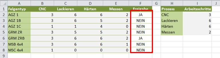 Excel bedingte formatierung co 3 top excel techniken for Tabelle ja nein