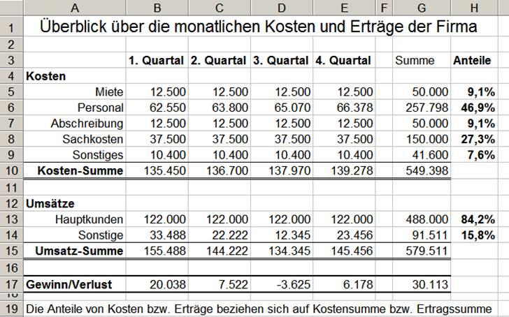 Absolute, relative und gemischte Bezüge in Excel