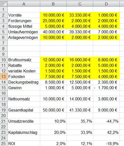 Konkurrent Smava zog nach und senkte den Zinssatz bei einem Produkt auf minus 0,4 Prozent. So erhalten Sie einen Negativzins-Kredit Die Kreditsumme ist zwar in beiden Fällen begrenzt, aber die Kunden müssen am Ende dank der Negativzinsen weniger Geld zurückzahlen, als sie .
