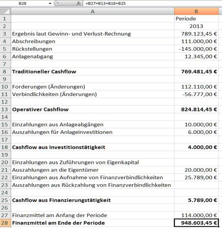 Nett Monatliche Cashflow Vorlage Ideen - Beispiel Wiederaufnahme ...
