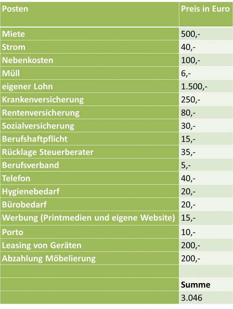 tabelle-kostenrechnung-heilpraktikerpraxis.png