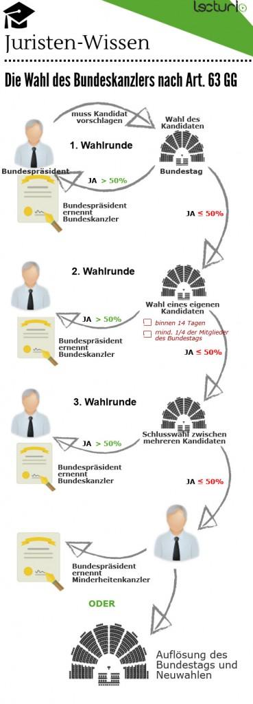 Wahl-Bundeskanzler-Art-63