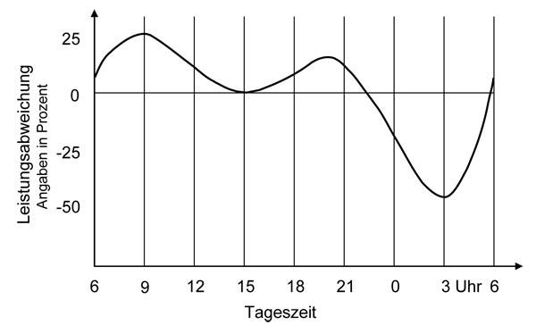 Grafik Leistung AP