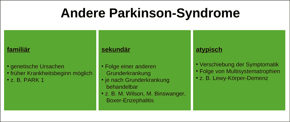 Parkinson - Symptome, Ursachen, Behandlung