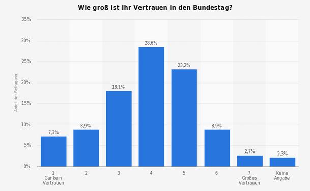 34,8% vertrauen dem Bundestag (5-7). Quelle: Statista: April 2013.