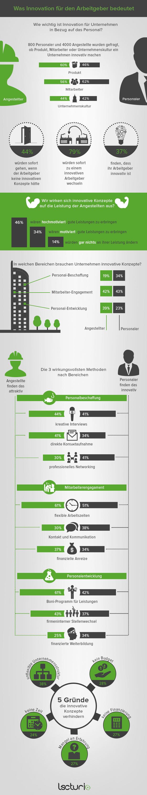 innovativer-arbeitgeber-Infografik