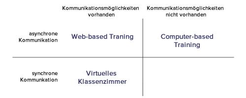 E-Learning Formen Kommunikationsoptionen