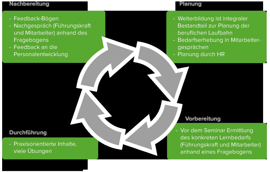 Infografik_Seminarzirkel Mitarbeitertrainings erfolgreich Schaubild