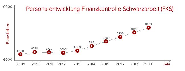 Personalentwicklung FKS bis 2018
