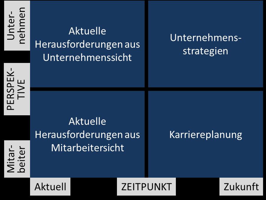 Kategorien der Bedarfsermittlung