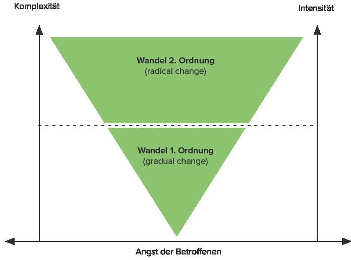 Vgl. Vahs, Dietmar: Organisation: Ein Lehr- und Managementbuch. Schäffer-Poeschel. 2009. (S. 270)