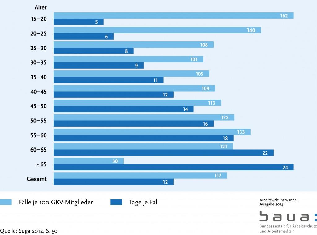 """Bild: """"Arbeitsunfähigkeit nach Altersgruppen"""" von Bundesanstalt für Arbeitsschutz und Arbeitsmedizin."""