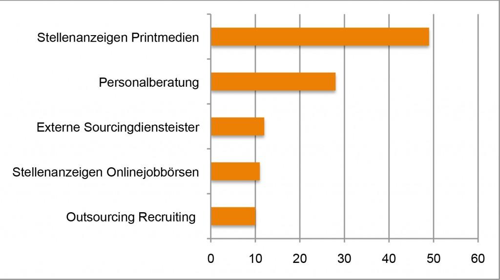 """Quelle: """"Büdgetumschichtungen 2013"""" von WBrickwedde."""
