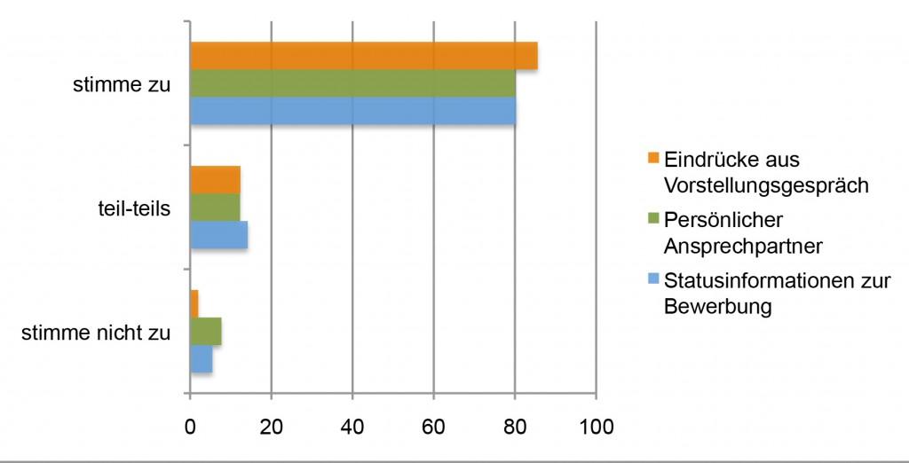 """Quelle: """" Wichtigsten Kriterien im Bewerbungsprozess"""" von Jan Kirchner/Candidate Experience Studie 2014."""