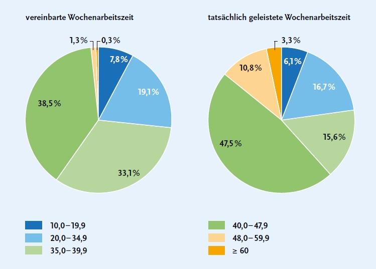 das-ist-eine-grafik-zurerwerbstaetigkeit-in-deutschland