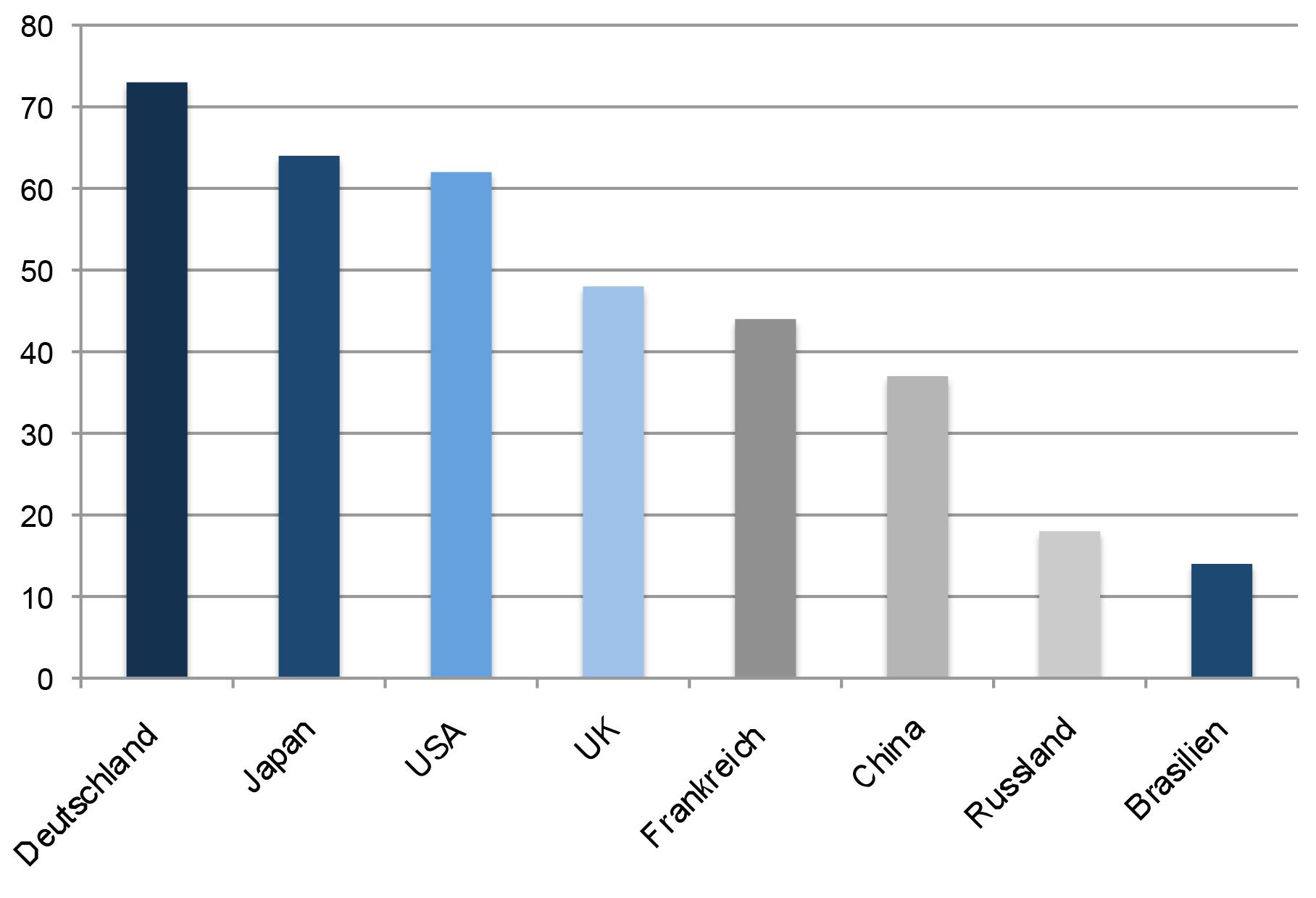 Quelle: http://www.scope-online.de/news/studie--deutscher-industrie-4-0-index-deutsche-wirtschaft-haelt-sich-fuer--industrie-4-0--weltmeister.htm