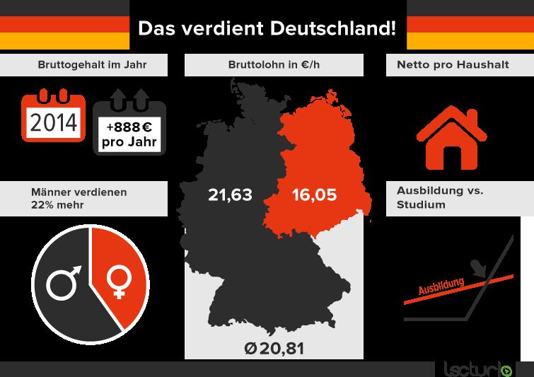 durchschnittsgehalt deutschland