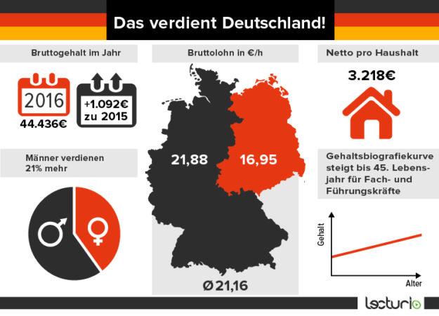 Das_verdient_Deutschland_korr-01