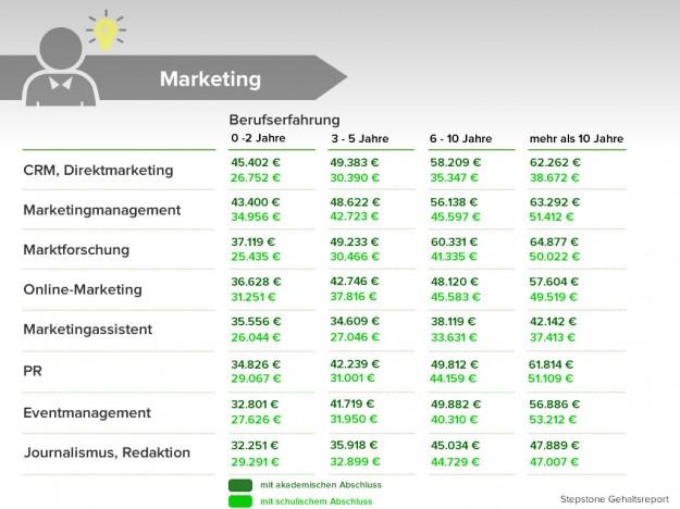 Einstiegsgehälter im Marketing
