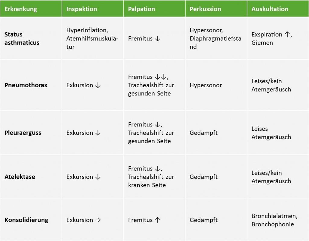 Tabelle Pulmologie