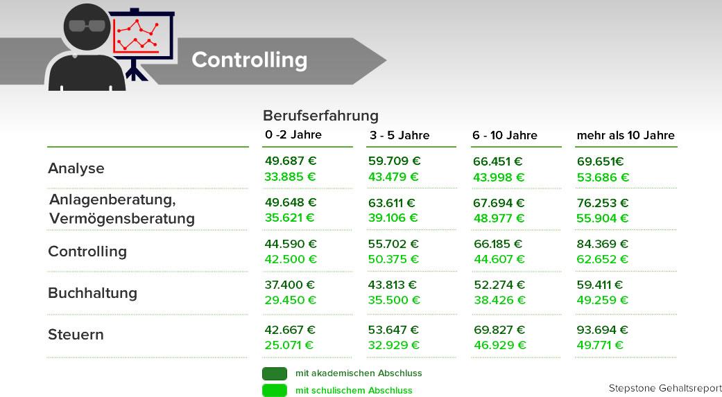 Durchschnittsgehalt imÜberblick Das verdient Deutschland