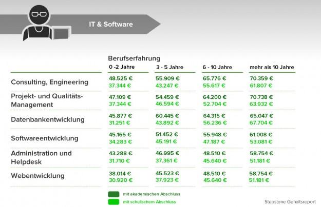 it-software-gehalt-berufsgruppen