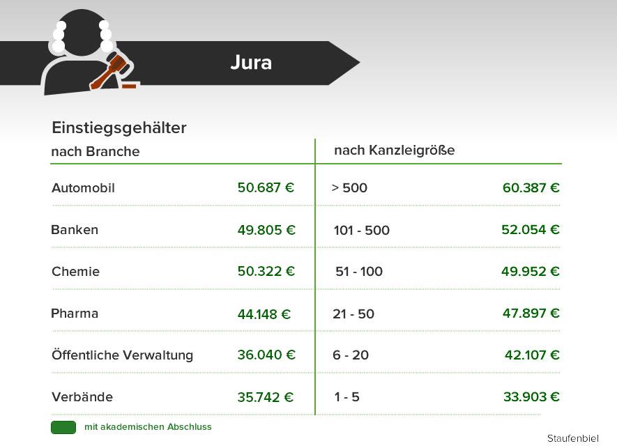 durchschnittsgehalt im berblick das verdient deutschland. Black Bedroom Furniture Sets. Home Design Ideas