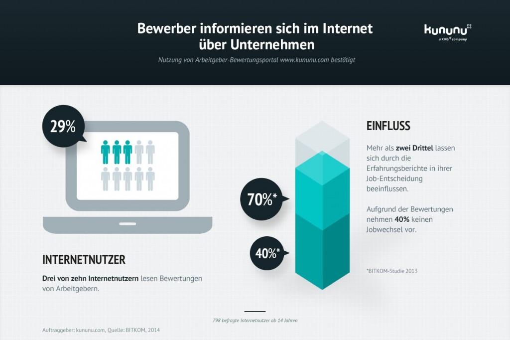 """Quelle: """"Bewerber informieren sich im Internet über Unternehmen"""" von kununu."""