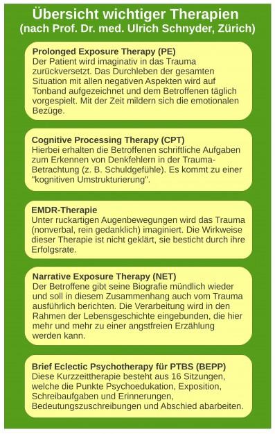 PBTS Therapien Übersicht