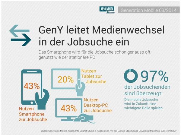 diese grafik zeigt die Nutzung mobiler geräte zur jobsuche