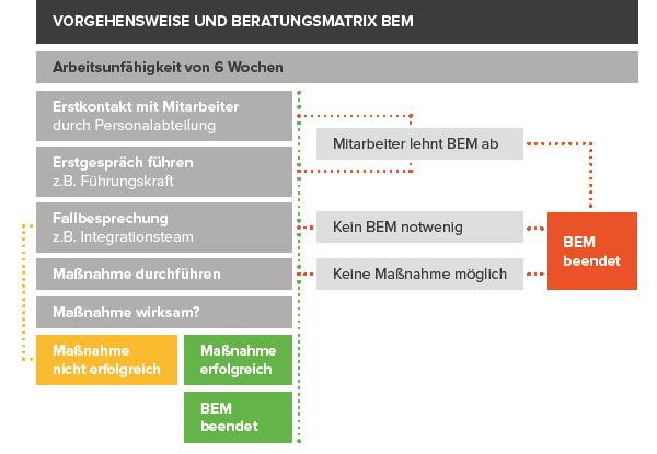 Ablaufplan des BEM