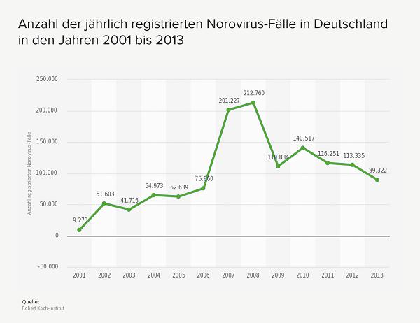 Jährlich registrierte Norovirus Fälle in Deutschland