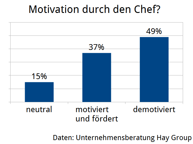GRAFIK1_Motivation_durch-den-Chef
