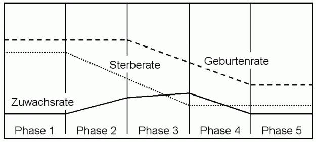 neueres 5-phasiges Modell des demografischen Übergangs
