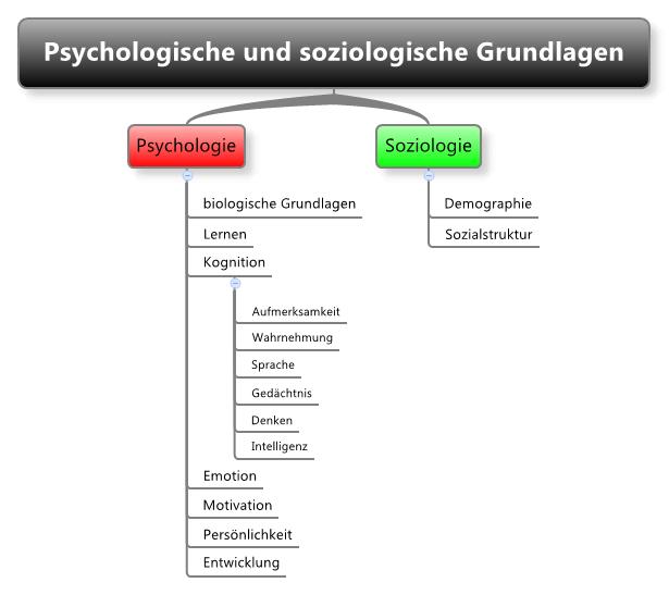 Psychologische und soziologische Grundlagen