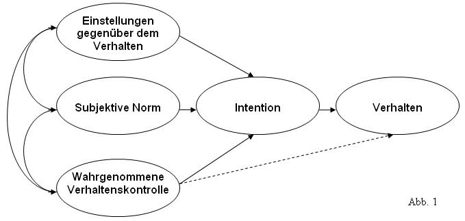 Das Modell des geplanten Verhaltens