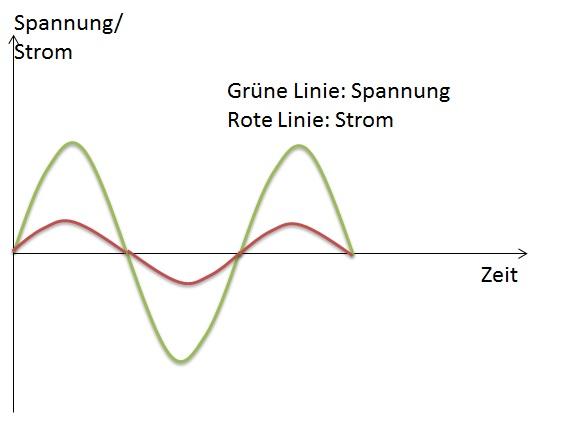 Spannungs- und Stromverlauf