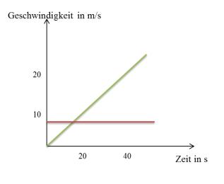 Geschwindigkeit-Zeit Diagramm