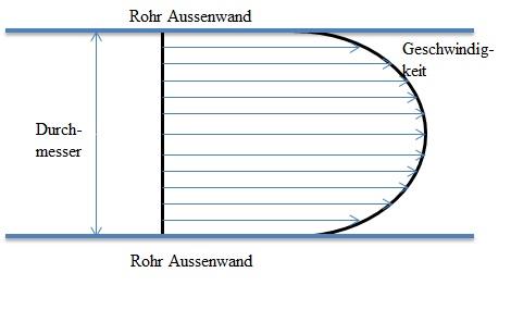 parabolischer Verlauf