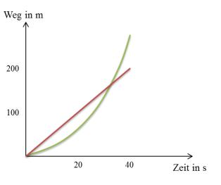 Weg-Zeit Diagramm