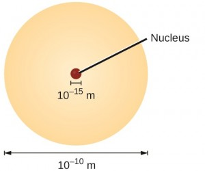 Atomaufbau