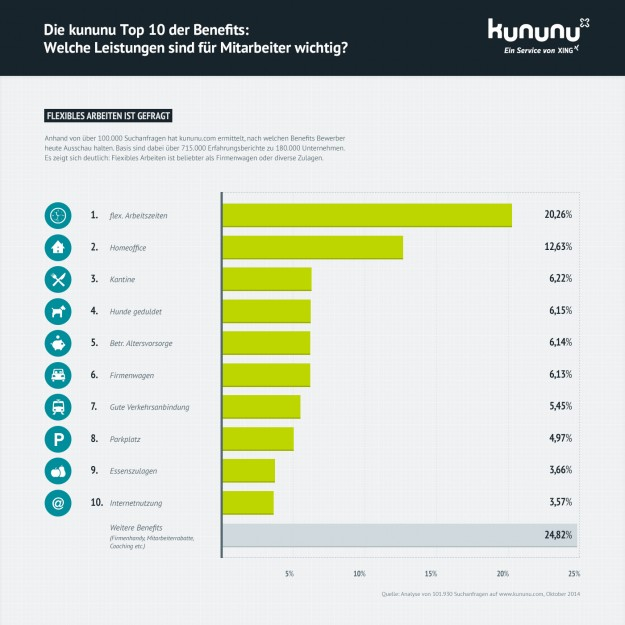 kununu Grafik Benefits