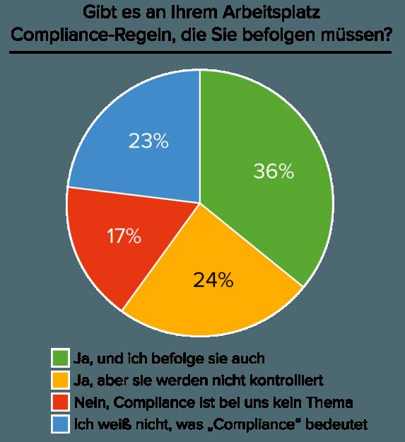 Compliance-Arbeitsplatz