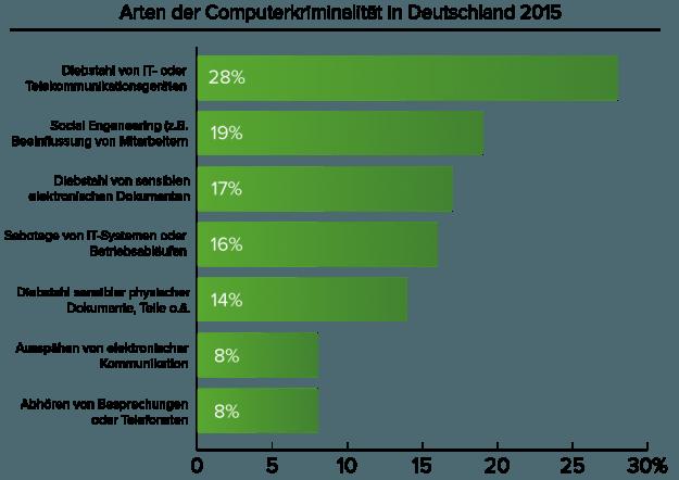 IT-Vorfälle_Unternehmen