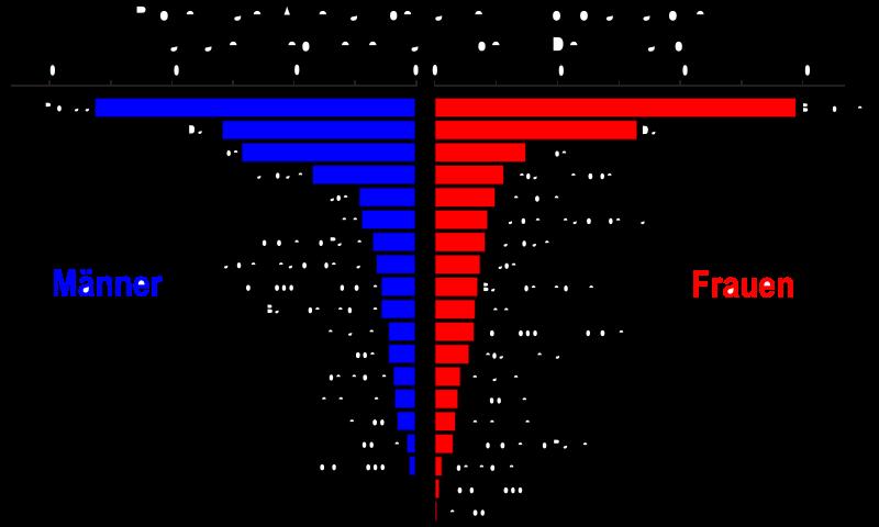 Brustkrebs Bildstatistik