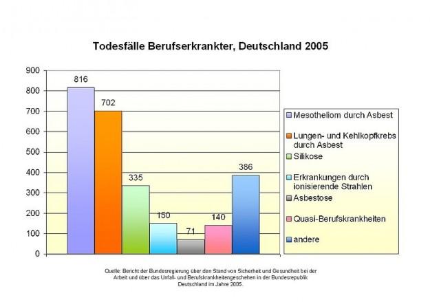 Todesfälle Berufserkrankter Deutschland 2005