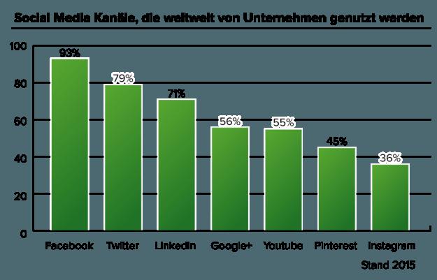 Social Media Kaanele
